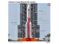 Κίνα: Ανεξέλεγκτος πύραυλος επιστρέφει στη Γη – Ανησυχία για το πού θα πέσει